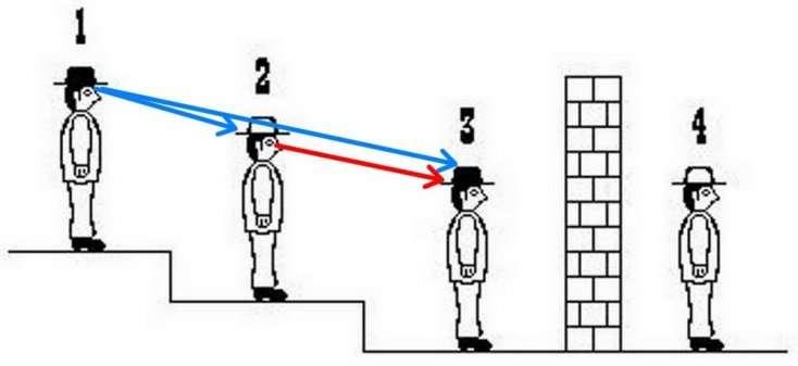 Το πιο δύσκολο τεστ IQ: Αν απαντήσεις σωστά στο γρίφο του μελλοθάνατου το IQ σου ξεπερνά το 150